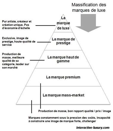 pyramide du luxe