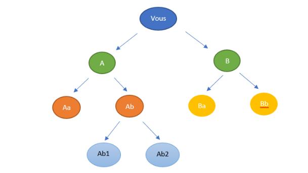 Schéma démonstration de parrainage de marketing MLM Atomy